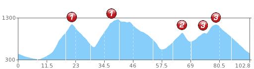 Route Petit Ballon Platzerwasel Col de Bramont